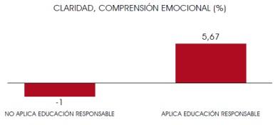 Comprensión emocional, Fundación Botín